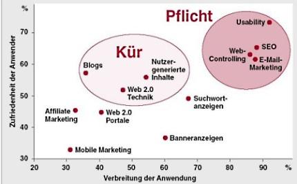 onlinemarktrend2007.jpg