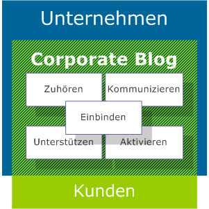 corporate blogs als kommunikationsinstrument