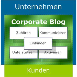 corporate blogs als kommunikationsinstrument