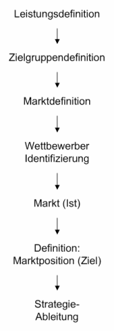 marktanalyse