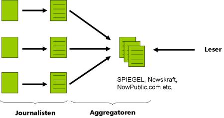 newskraft crowdsourced journalism web2.0