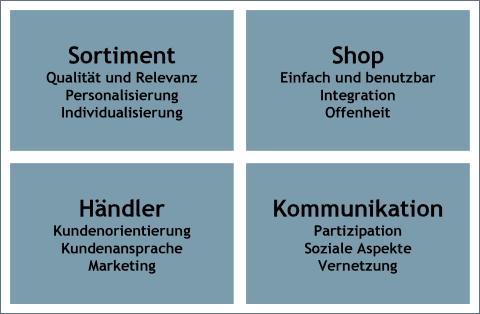 Erfolgsfaktoren für den Online-Shop