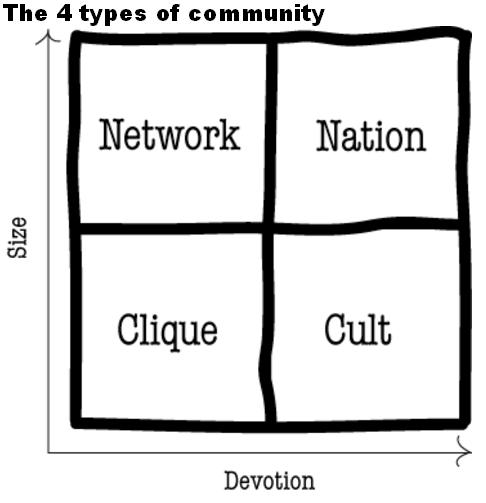 4typesofcommunity.png