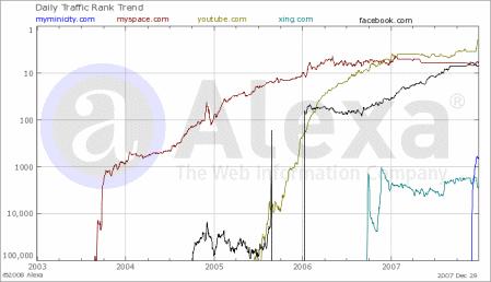 20080101_myminicity_graph.png