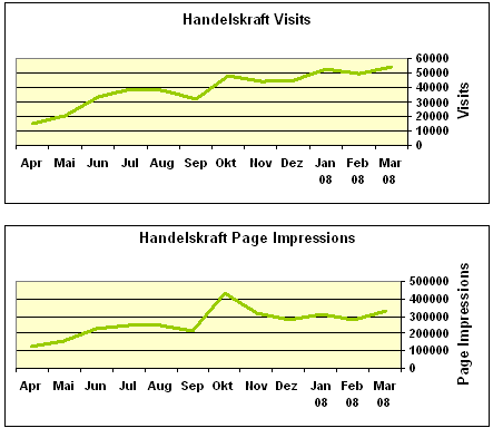 Visits & Page Impressions