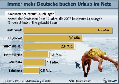 Bitkom Reiseanalyse 2008