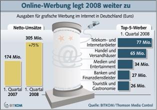 Bitkom Netzwerbung 1. Quartal 2008
