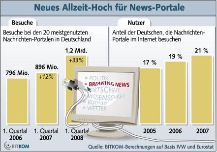 Bitkom Grafik Nachrichtenportale