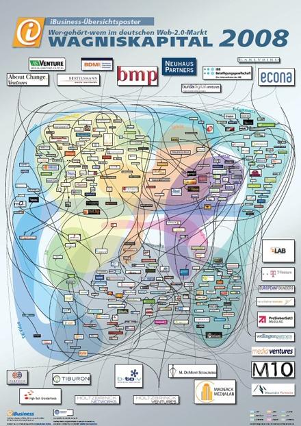 Poster Web 2.0 Beteiligungen