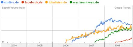 google-trends-studivzde-facebookde-lokalistende-wer-kennt-wende_12336497741651