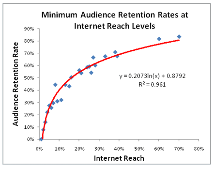 social_audience_retention