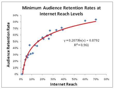 social_audience_retention
