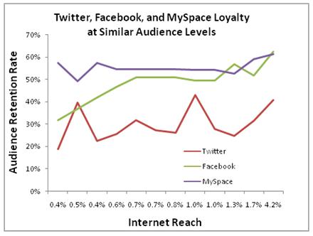 social_network_loyalty