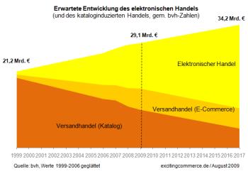 Erwartete Entwicklung des elektronischen Handels  2010