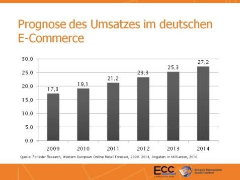 Umsatzprogonse für den deutschen E-Commerce 2011