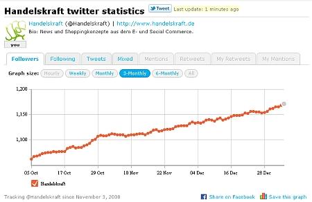 Handelskraft Twitter Statistik 2011