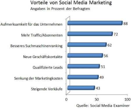 Social Media Examiners Studie