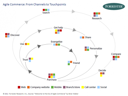 Agile Commerce Touchpoints