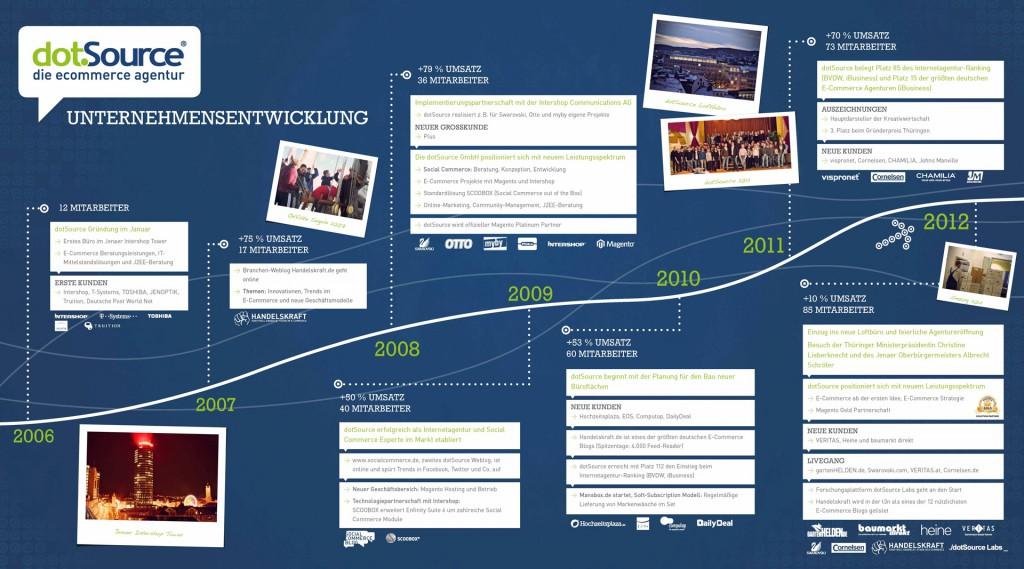 dotSource Unternehmensgrafik