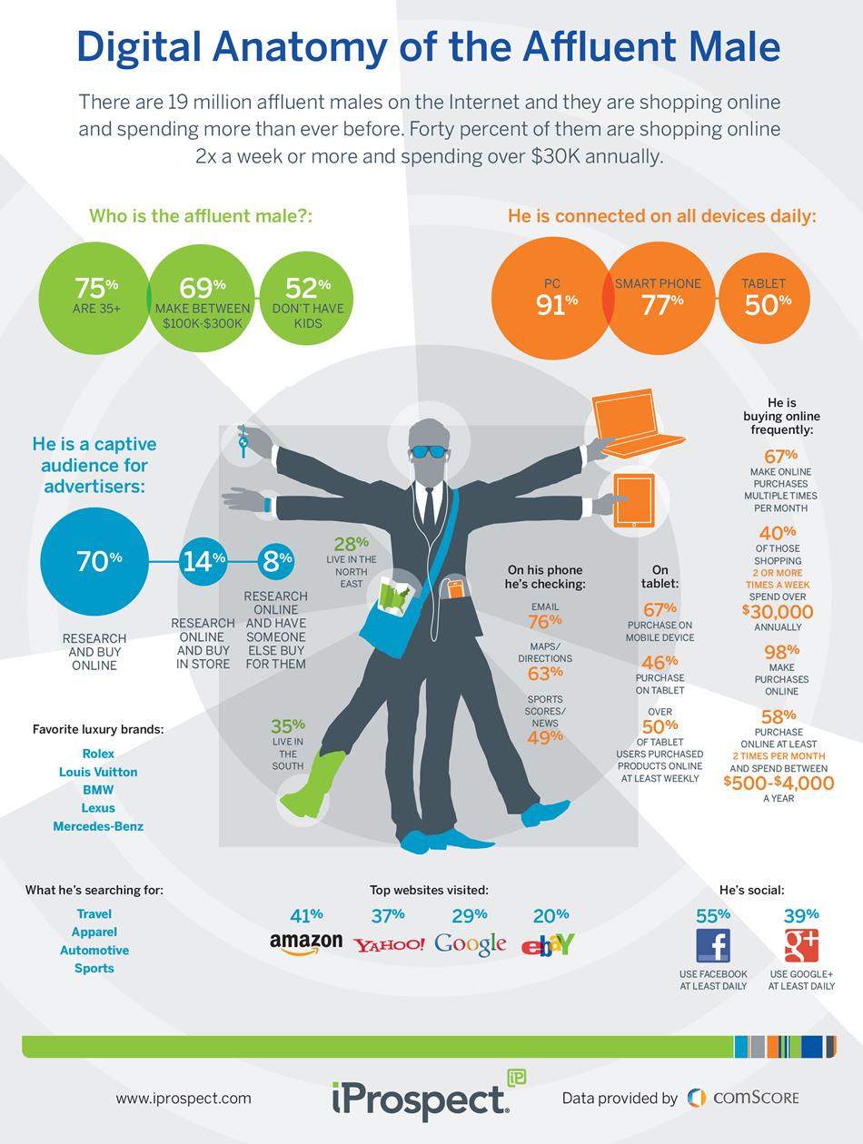 Infografik von Iprospect zum männlichen Online Shopping Verhalten
