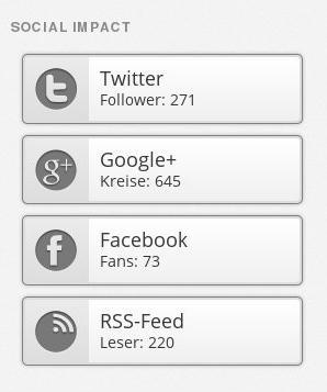Wordpress Social Impact Widget
