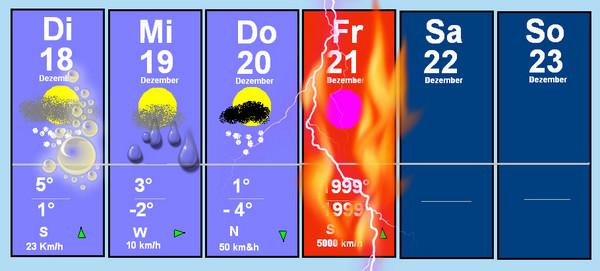 Wetterbericht zum Weltuntergang 2012