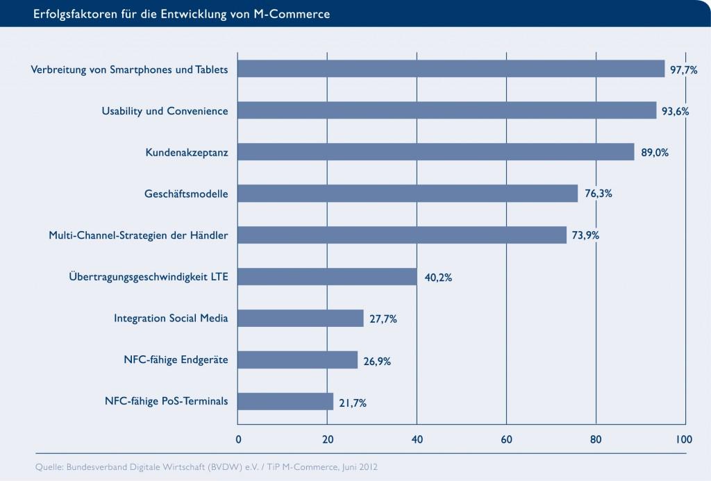 Erfolgsfaktoren im Mobile Commerce