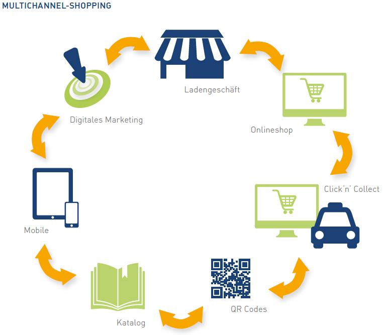 Shopping als individueller Prozess auf mehreren Kanälen