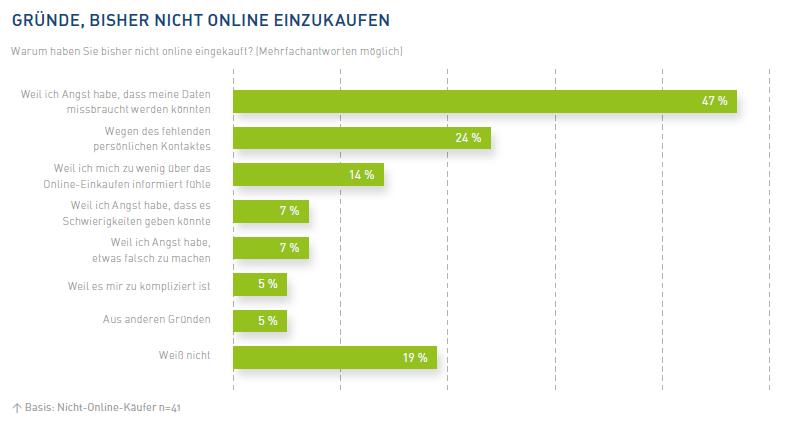 Mangelndes Vertrauen in E-Commerce