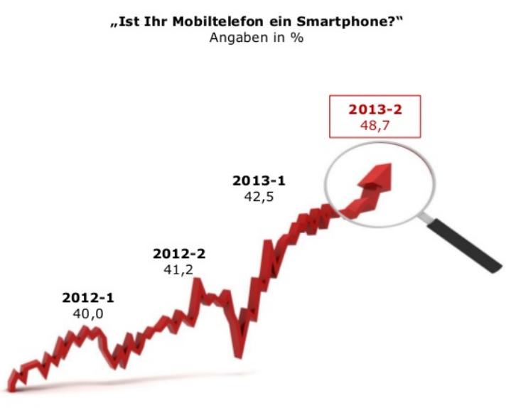Smartphone Verbreitung in Deutschland