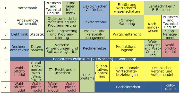 Ecommerce Modulplan Jena