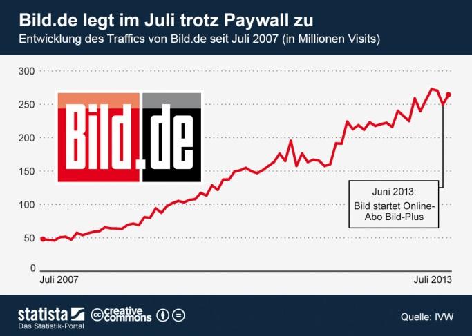 Traffic von Bild.de seit Einführung der Paywall