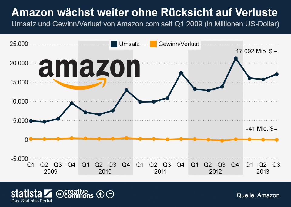 Amazons Quartalsergebnisse