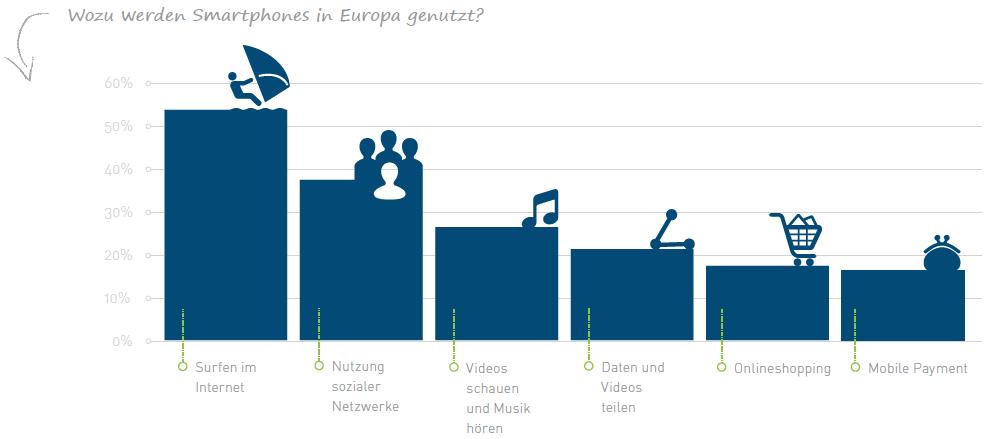 Mobil Nutzung Europa