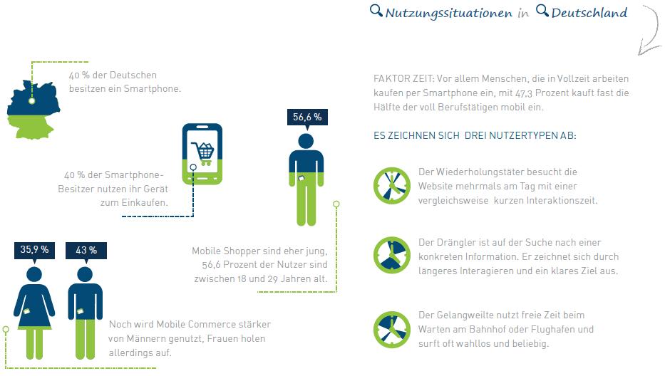 Smartphone Nutzung Deutschland