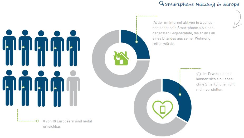 Smartphone Nutzung Europa
