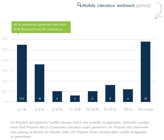 Was ist eigentlich Mobile Commerce? [Infografik]