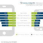 Mobile Commerce ist nicht gleich Tablet Commerce