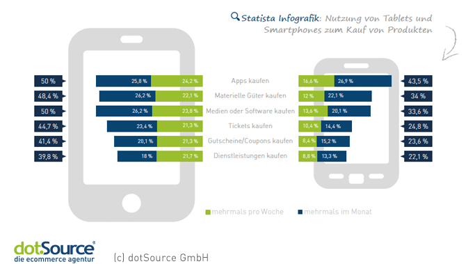 Nutzung Tablets vs. Smartphones