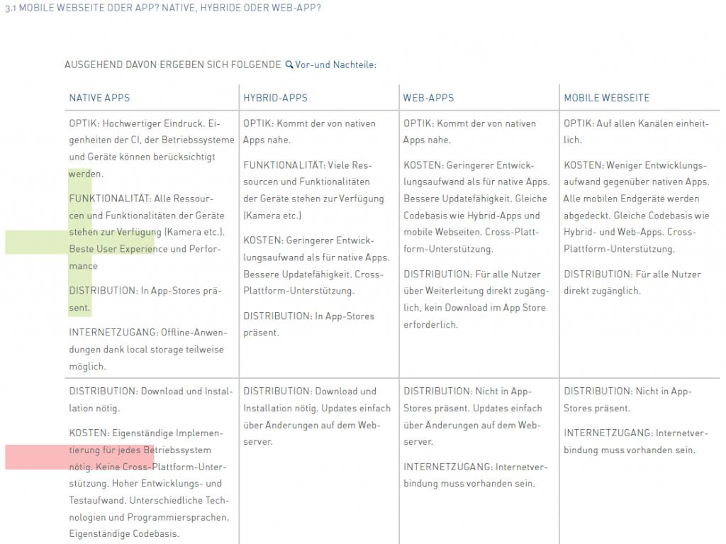 Vergleich von Web-App, Hybrid-App und nativer App