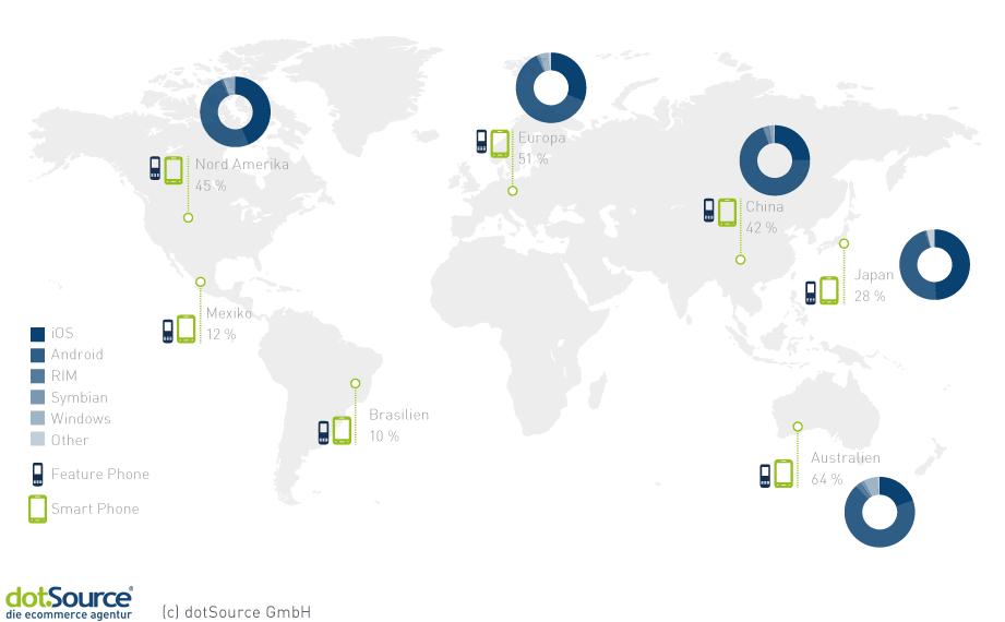 Verbreitung mobiler Betriebssysteme weltweit