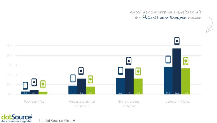 Smartphone Shopping Häufigkeit