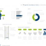 Infografik: So tickt der typische Smartphone-Nutzer