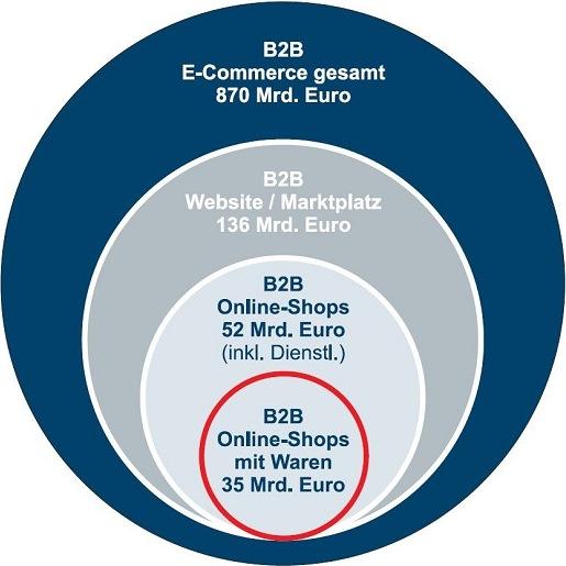 Wie groß ist der deutsche B2B-E-Commerce-Markt?