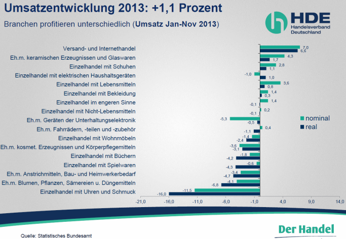 HDE Onlinehandel 2014