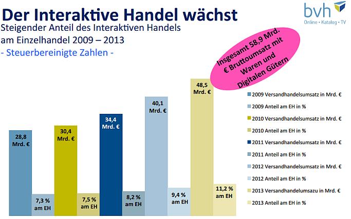 bvh-Zahlen 2013: So groß ist der B2C-Onlinehandel