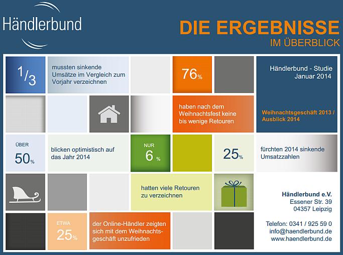 Infografik: Weihnachtsgeschäft 2013 nur mittelprächtig