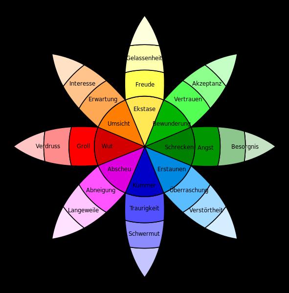 Viele Wege führen zur emotionalen Kundenansprache