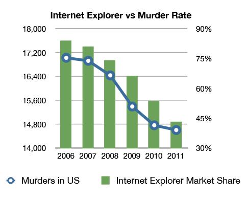 Internet Explorer Mordrate