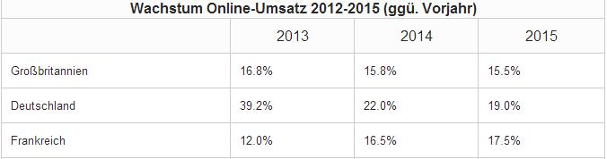 Wachstum Online-Umsatz 2012-2015 (ggü. Vorjahr), Quelle: deals.com